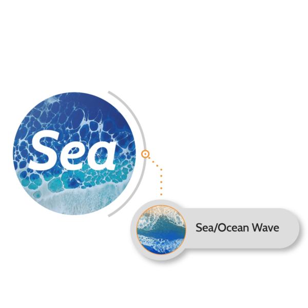 Resinin Sea