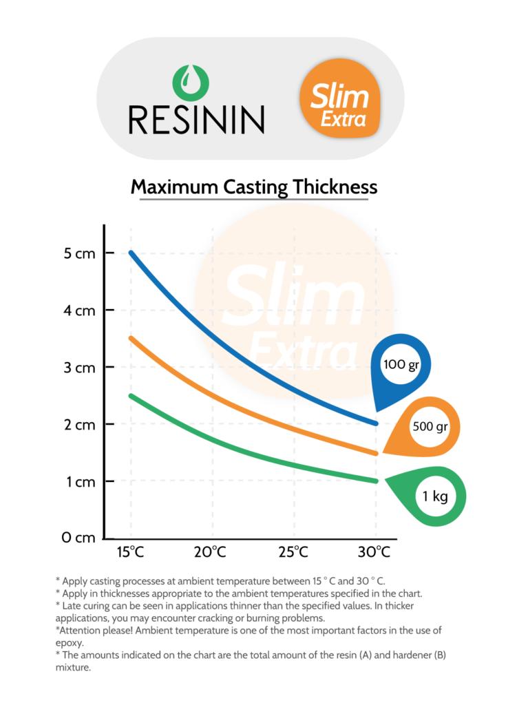 Slim Extra - Maximum Casting Thickness