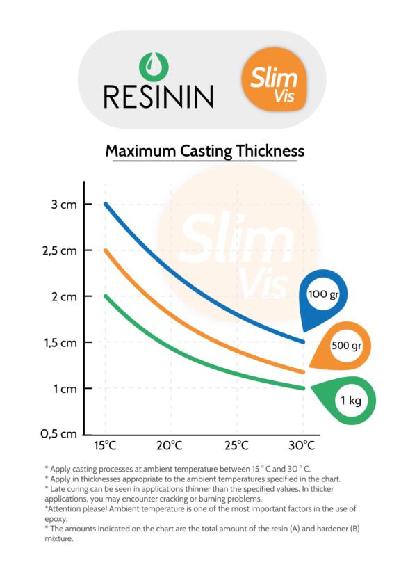 Slim Vis - Maximum Casting Thickness